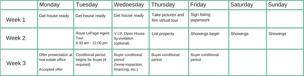 listing strategy chart